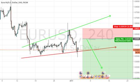 EURUSD: sell Euro