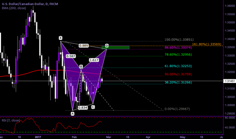 USDCAD: USDCAD Potential BAT PATTERN on Daily