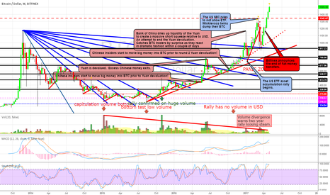 """BTCUSD: BTC WEEKLY CHART: """"The Panic Zone""""  Houston, we have ignition..."""