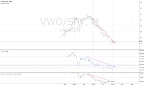 VWO/SPY: VWO/SPY monthly - breaking out - 6/29/2016