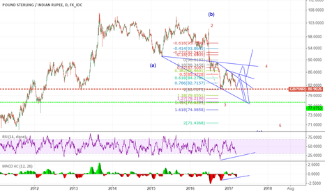 GBPINR: added fib .. eye swing area.. cant ruleout 72/3 area