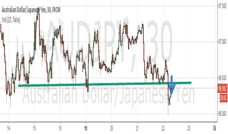 AUDJPY: AUDJPY is short below the support line.