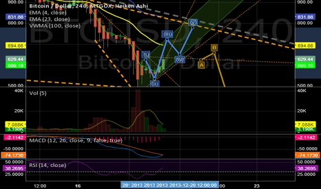 BTCUSD: Correction of Downtrend