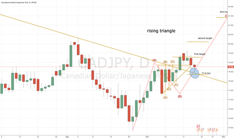 CADJPY: Cad Jpy is saying yes to the second date
