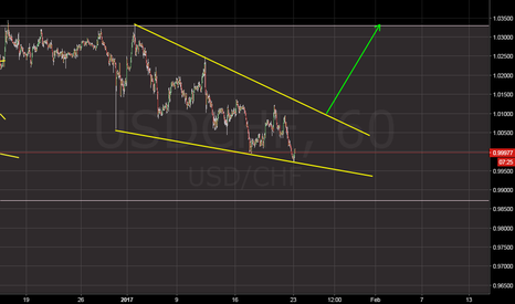 USDCHF: only trade if breaks up or downwards