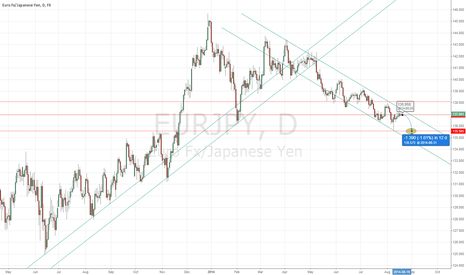 EURJPY: Short channel for EURJPY
