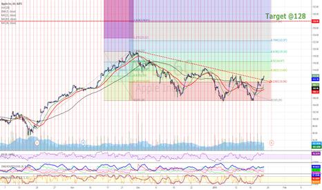 AAPL: AAPL breaking a trend line, Target is focusing.