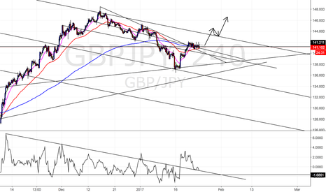GBPJPY: GBPJPY medium term position