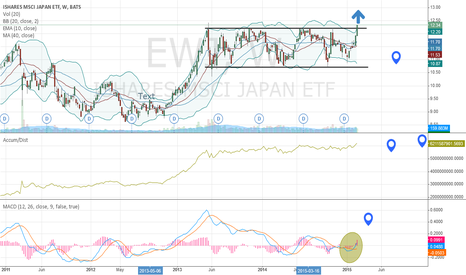 EWJ: Japanese Equities Are Breaking Out To New Highs