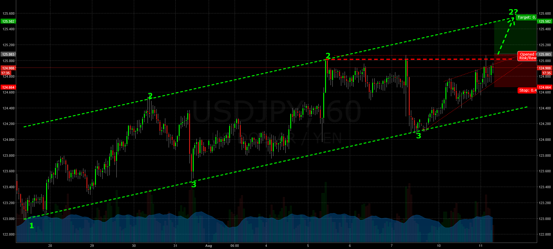 Trying to catch the Breakout: Shortterm Trade preparation