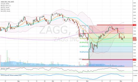 ZAGG: An idea on $ZAGG