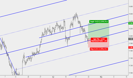 XAGUSD: Silver Buy setup Completion at key support