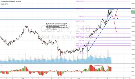 GBPJPY: GBPJPY : Wait and see for the correction phase
