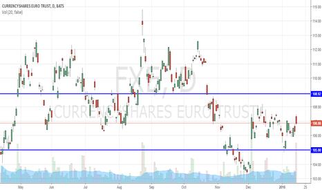 FXE: FXE to remain rangebound