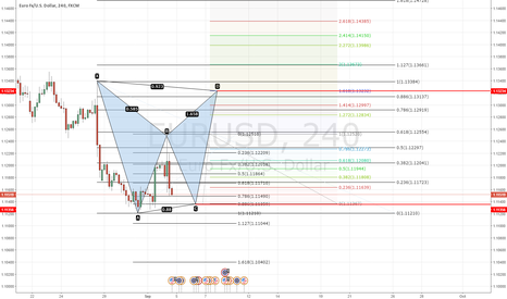 "EURUSD: Gartley - ""222"" Pattern"
