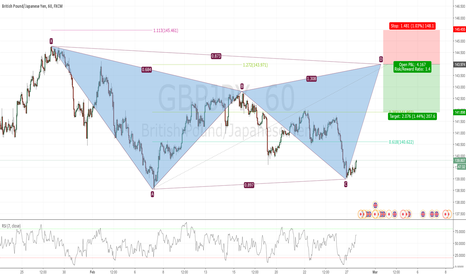 GBPJPY: Potential Bearish Gartley in GBPJPY