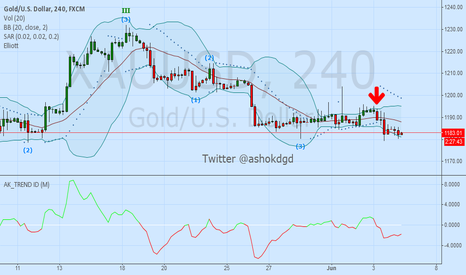 XAUUSD: I am Short On GOLD