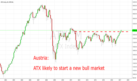 ATX: Austria: ATX Likely To Start A New Bull Market