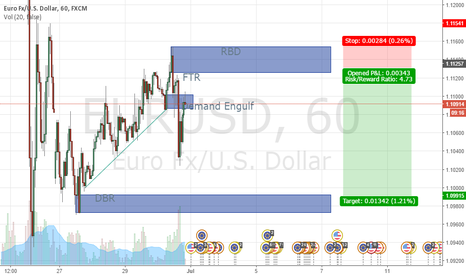 EURUSD: EURUSD Short Position