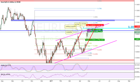 EURUSD: EU Short at confluence