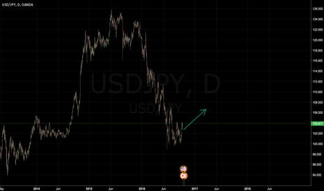 USDJPY: USD/JPN - 11/10/2016 - END OF THE DAY