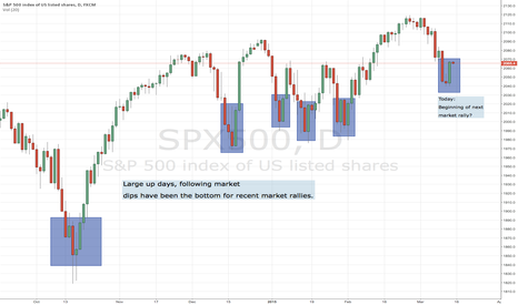 SPX500: Beginning of next market rally?