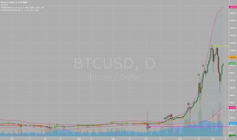 BTCUSD: Bitcoin.