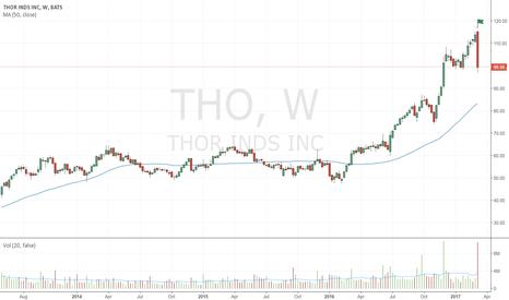 THO: Very wide spread bearish up-thrust on very high volume