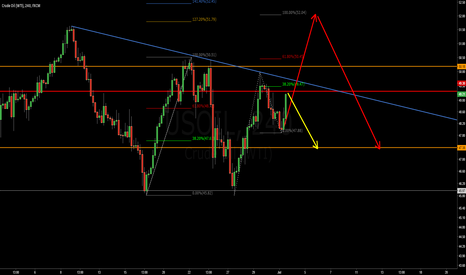 USOIL: USOIL  which one is right ?