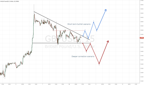 GBPUSD: GBPUSD descending triangle