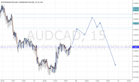 AUDCAD: AUDCAD FORECAST SHORT-MID TERM