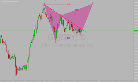 GBPJPY: Long For GBPJPY