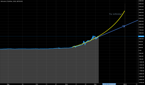 BTCUSD: Basic prediction for 1.1 2014