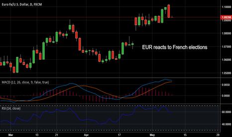 EURUSD: 8/05/2017 EUR/USD Analysis