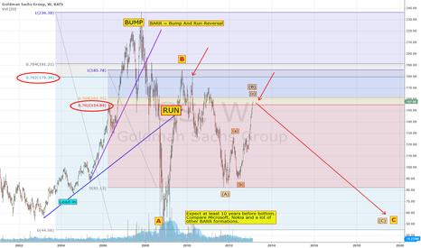 GS: Sell Goldman Sach - Long Time Bearish