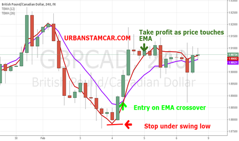 GBPCAD: The 3 Step EMA Strategy for Forex Trends