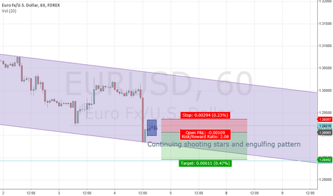 EURUSD: Short - candlestick patterns and strong trend