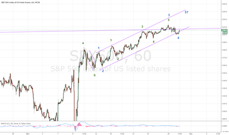 SPX500: SPX one last push is possible into 2220-2230