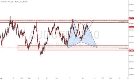 AUDUSD: AUDUSD: Trading the Range