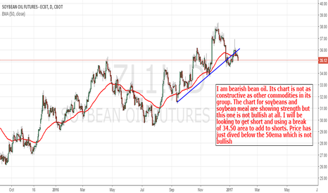ZL1!: Bean Oil: Not Playing Ball Like The Other 'Grains'