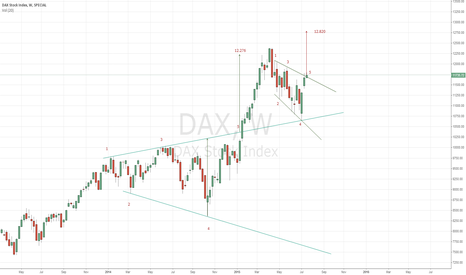 DAX: INDEX:DAX weekly chart
