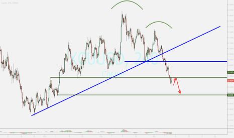 XCUUSD: watching ...sell
