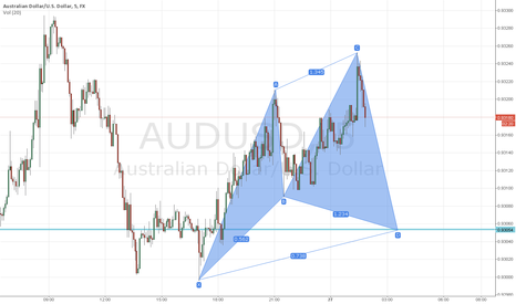 AUDUSD: AUDUSD  short term