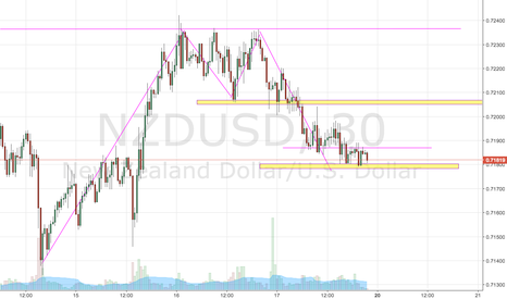 NZDUSD: watch what price does