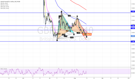 GBPUSD: POTENTIAL BULLISH CYPHER AND GARTLEY PATTERN