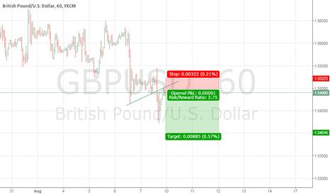 GBPUSD: short