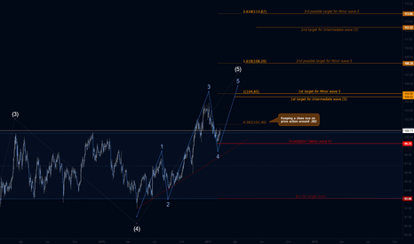 DXY: DXY US Dollar Index - Daily Wave Targets