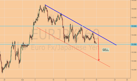 EURJPY: EJ SELL 1H