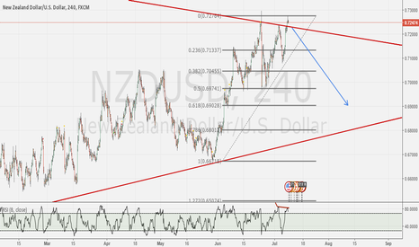 NZDUSD: NZD/USD Short
