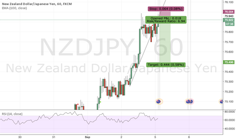 NZDJPY: Quick short